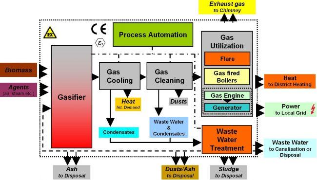Biomass Gasification Process